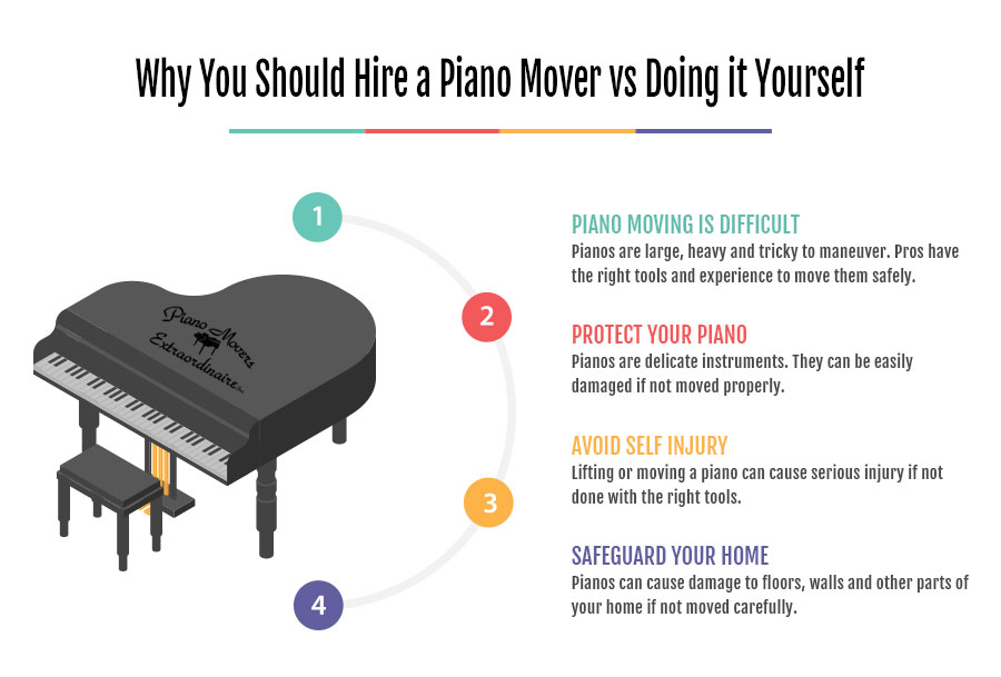 Why Hire Piano Movers