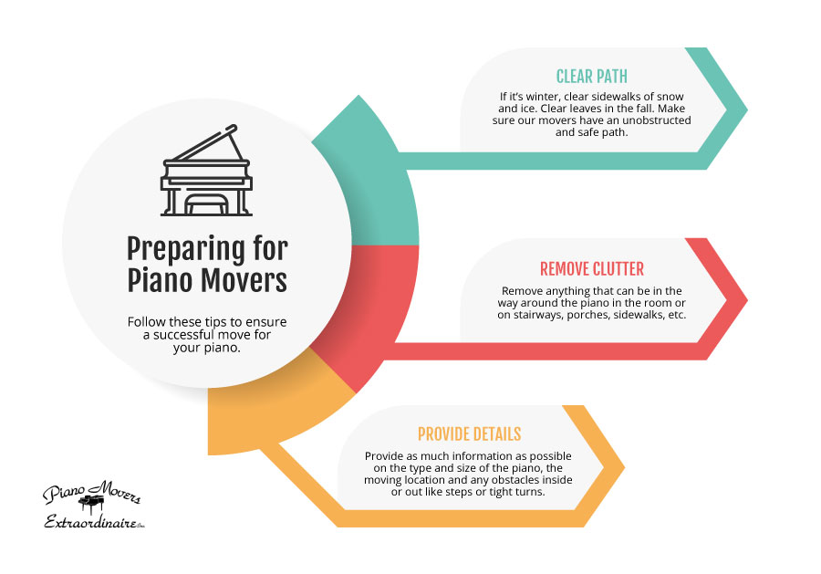 Preparing for Piano Movers